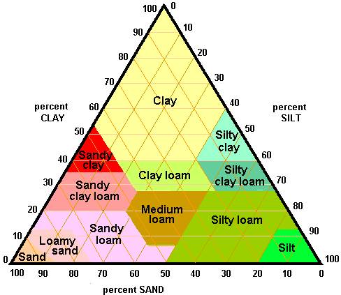 triangle de texture du sol pdf